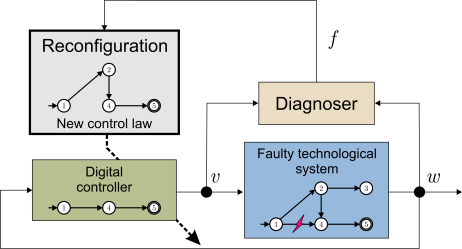 Fault-tolerant_control_of_discrete-event_systems_with_input-output_automata